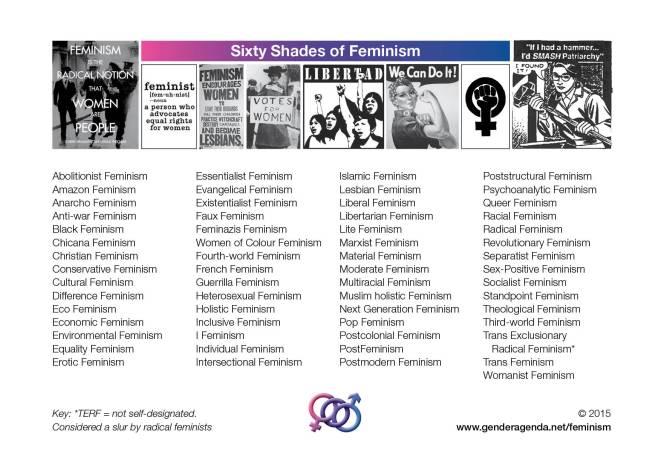GenderAgenda-Types-of-Feminism